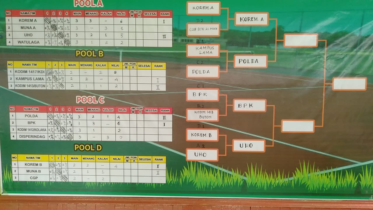 4 Tim Tenis dari Sultra berhasil lolos ke Semifinal untuk memperebutkan Piala Tetap Pangdam XIV/Hsn Mayjen TNI Andi Sumangerukka dan hadiah berupa uang pembinaan dengan total Rp39 juta.